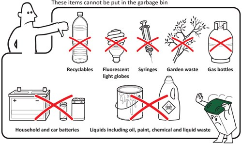 These items cannot be put in the garbage bin - recyclables, fluorescent light globes, syringes, garden waste, gas bottles, household and car batteries, liquids including oil, paint, chemical and liquid waste.