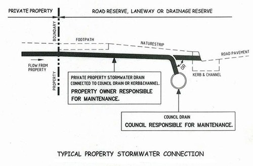 Detailed plan of a typical property stormwater connection